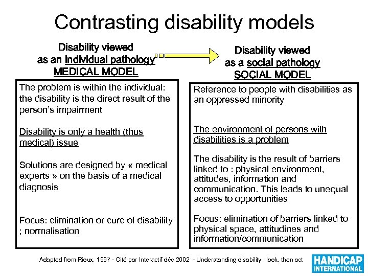 Contrasting disability models Disability viewed as an individual pathology MEDICAL MODEL Disability viewed as