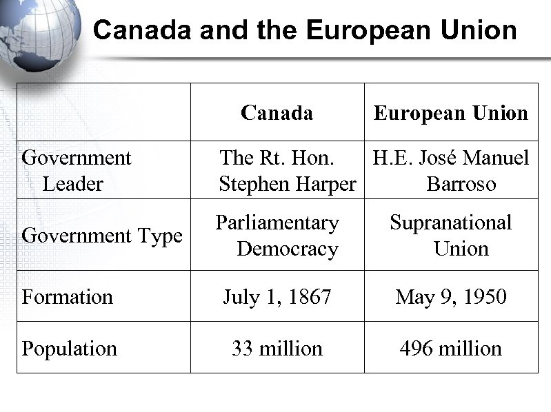 Canada and the European Union Canada European Union Government Leader The Rt. Hon. H.