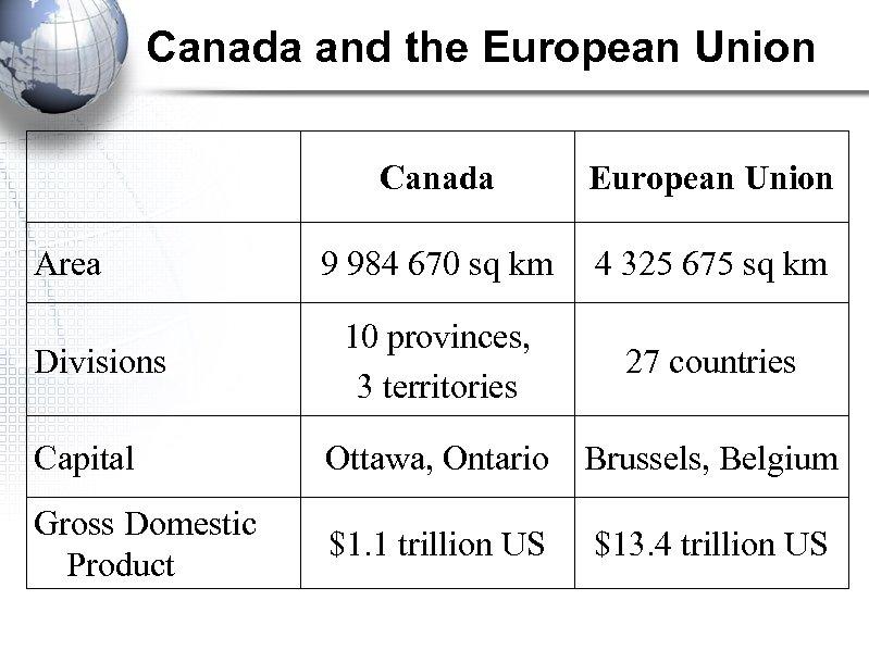 Canada and the European Union Canada Area Divisions European Union 9 984 670 sq