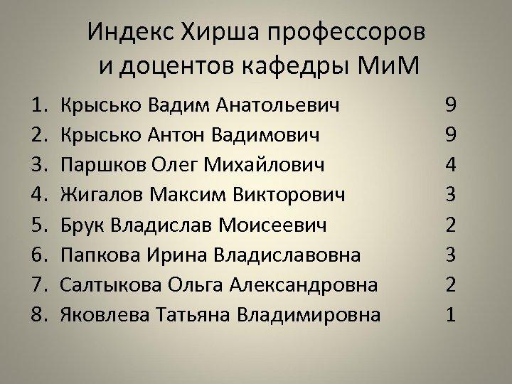 Индекс Хирша профессоров и доцентов кафедры Ми. М 1. 2. 3. 4. 5. 6.