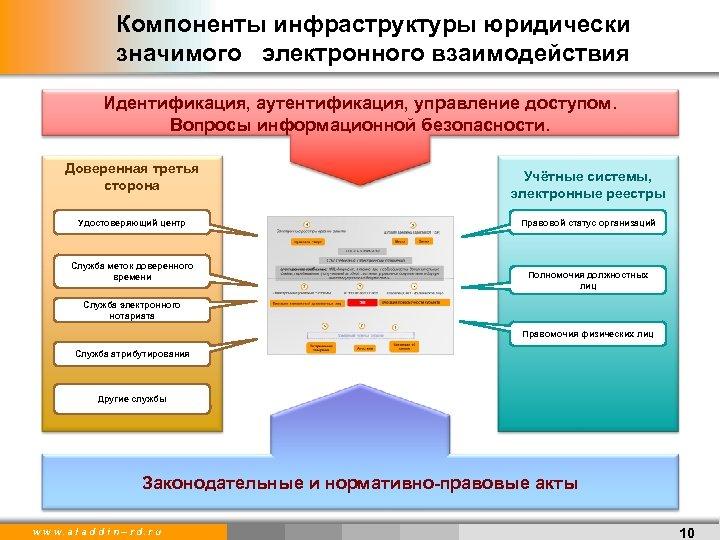 Компоненты инфраструктуры юридически значимого электронного взаимодействия Идентификация, аутентификация, управление доступом. Вопросы информационной безопасности. Доверенная