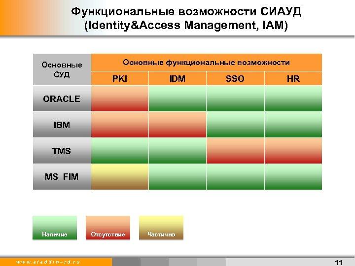 Функциональные возможности СИАУД (Identity&Access Management, IAM) Основные СУД Основные функциональные возможности PKI IDM SSO