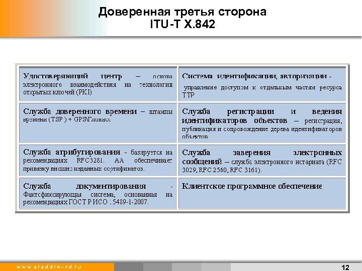 Доверенная третья сторона ITU-T X. 842 w w w. a l a d d