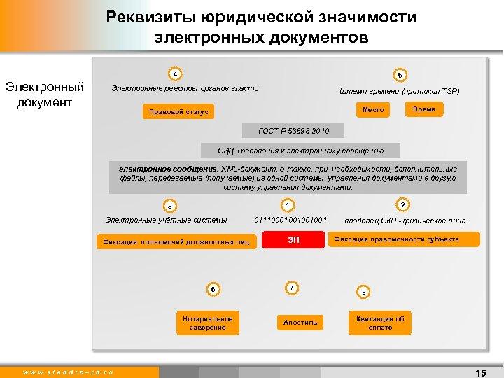 Реквизиты юридической значимости электронных документов 4 Электронный документ 5 Электронные реестры органов власти Штамп