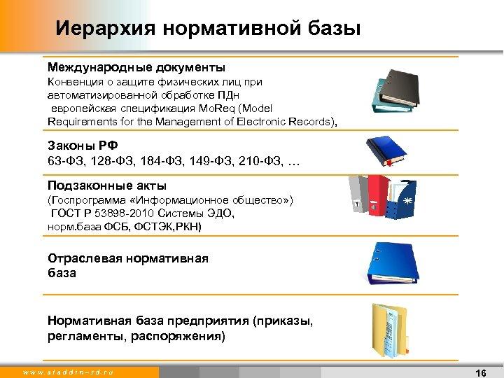 Иерархия нормативной базы Международные документы Конвенция о защите физических лиц при автоматизированной обработке ПДн