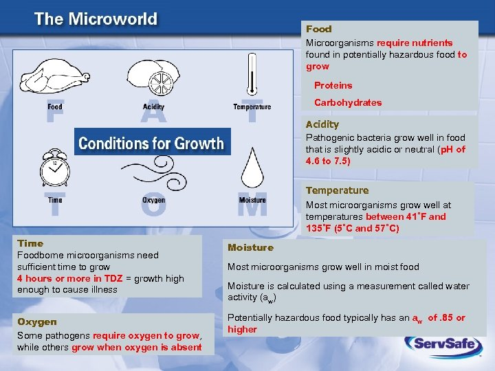 Food Microorganisms require nutrients found in potentially hazardous food to grow Proteins Carbohydrates Acidity