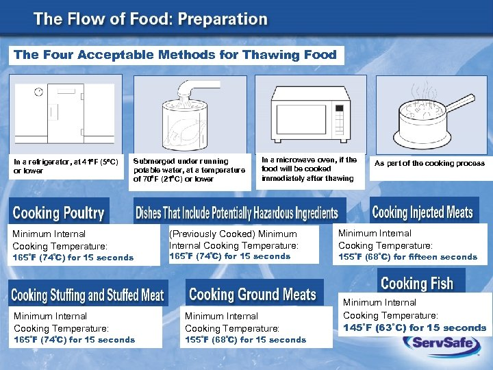 The Four Acceptable Methods for Thawing Food In a refrigerator, at 41 F (5