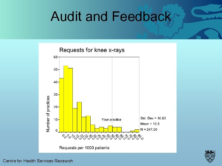 Audit and Feedback Centre for Health Services Research