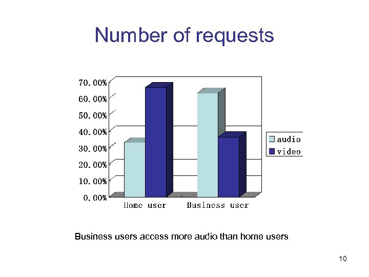 Number of requests Business users access more audio than home users 10