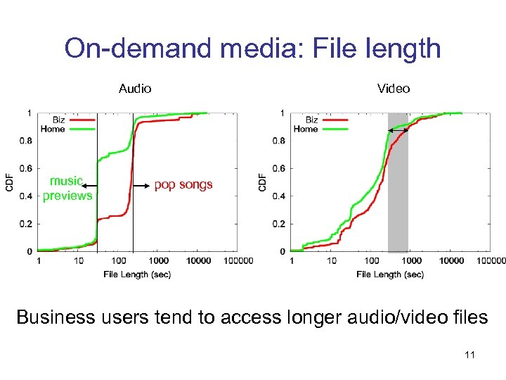 On-demand media: File length Audio music previews Video pop songs Business users tend to