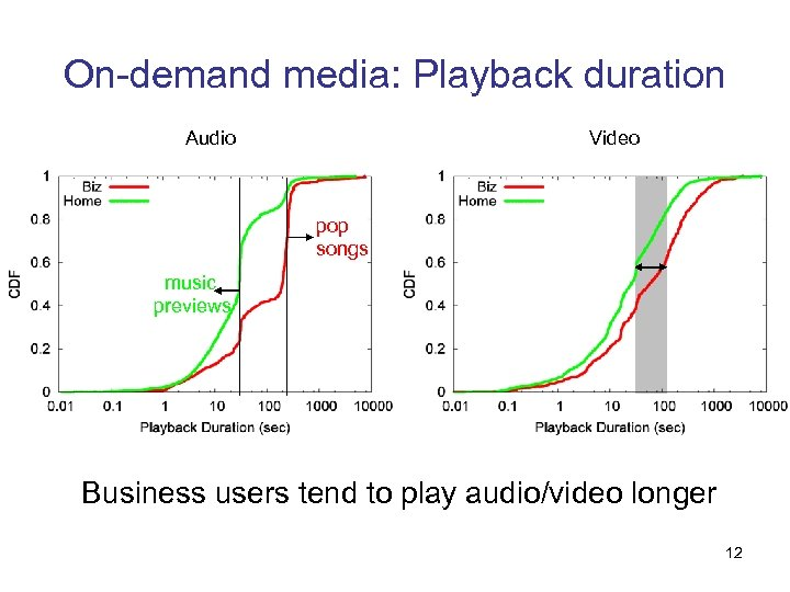 On-demand media: Playback duration Audio Video pop songs music previews Business users tend to