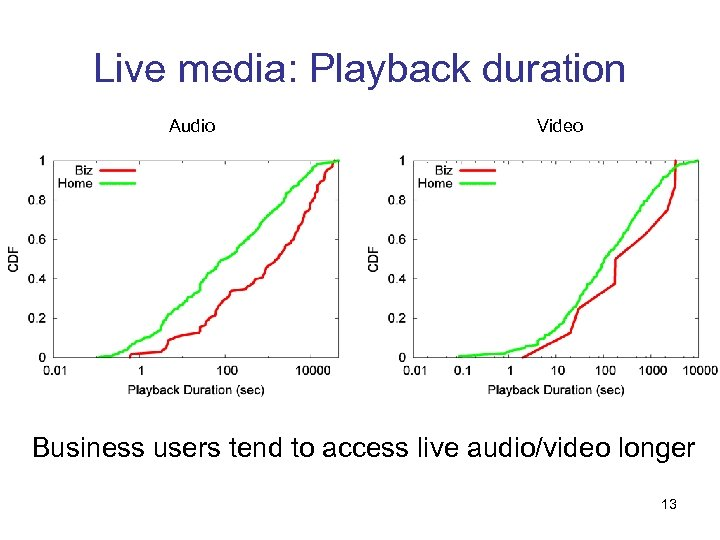 Live media: Playback duration Audio Video Business users tend to access live audio/video longer