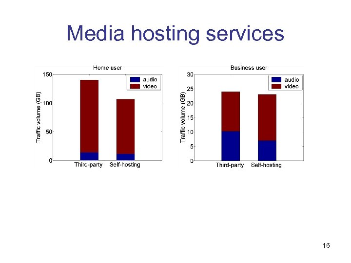 Media hosting services 16