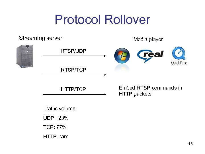 Protocol Rollover Streaming server Media player RTSP/UDP RTSP/TCP HTTP/TCP Embed RTSP commands in HTTP