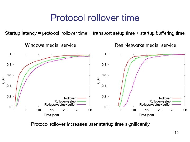 Protocol rollover time Startup latency = protocol rollover time + transport setup time +