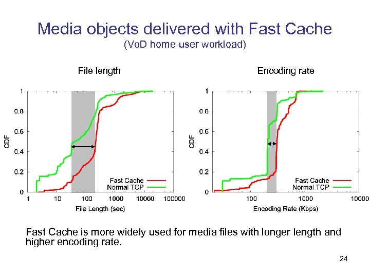 Media objects delivered with Fast Cache (Vo. D home user workload) File length Encoding