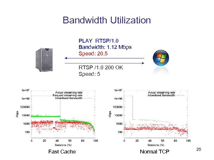 Bandwidth Utilization PLAY RTSP/1. 0 Bandwidth: 1. 12 Mbps Speed: 20. 5 RTSP /1.