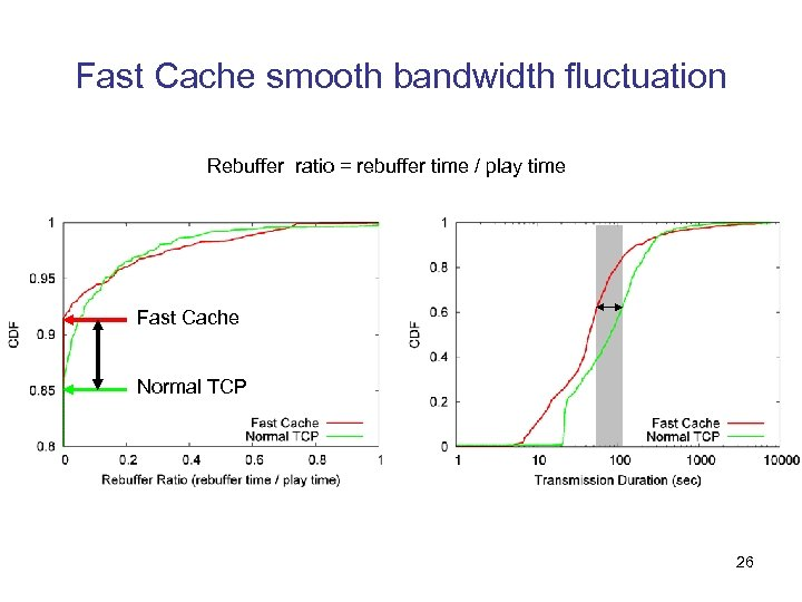 Fast Cache smooth bandwidth fluctuation Rebuffer ratio = rebuffer time / play time Fast