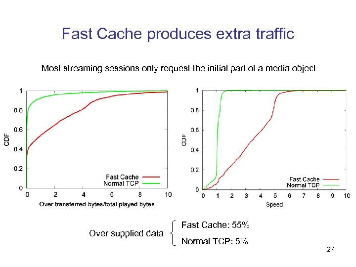 Fast Cache produces extra traffic Most streaming sessions only request the initial part of