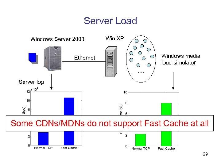 Server Load Windows Server 2003 Win XP Windows media load simulator Ethernet … Server