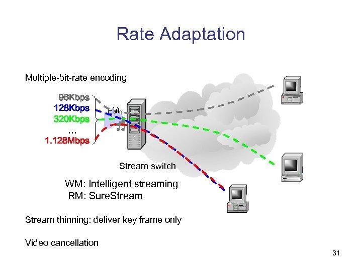 Rate Adaptation Multiple-bit-rate encoding 96 Kbps 128 Kbps 320 Kbps … 1. 128 Mbps