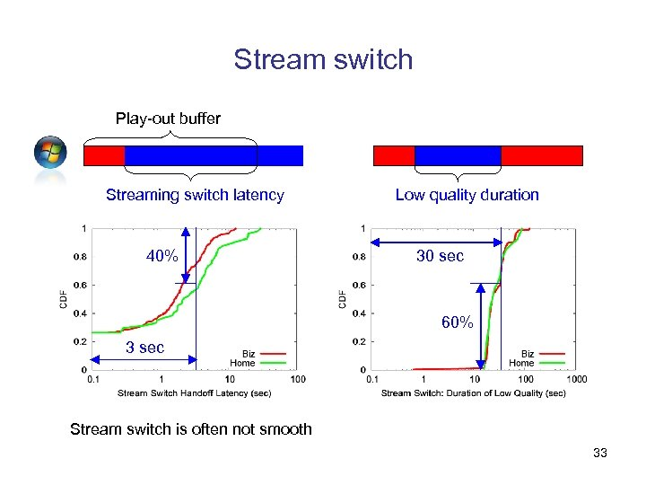 Stream switch Play-out buffer Streaming switch latency 40% Low quality duration 30 sec 60%