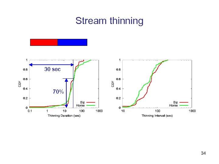 Stream thinning 30 sec 70% 34