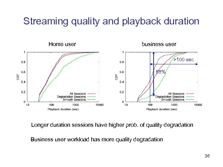 Streaming quality and playback duration Home user business user >100 sec 88% Longer duration