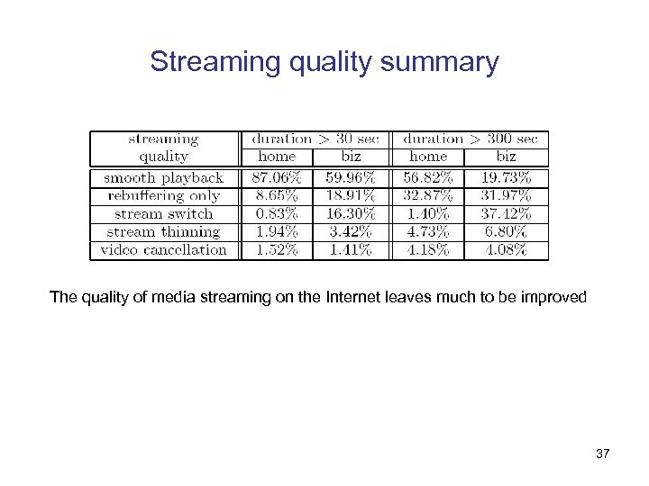 Streaming quality summary The quality of media streaming on the Internet leaves much to