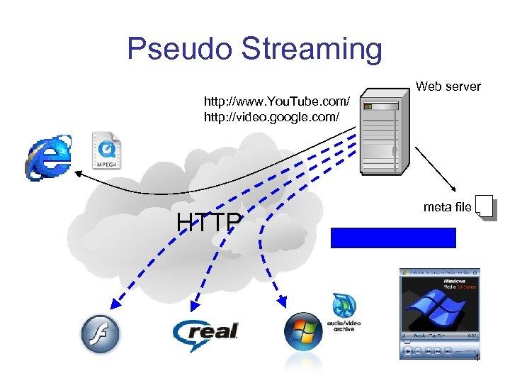 Pseudo Streaming Web server http: //www. You. Tube. com/ http: //video. google. com/ HTTP