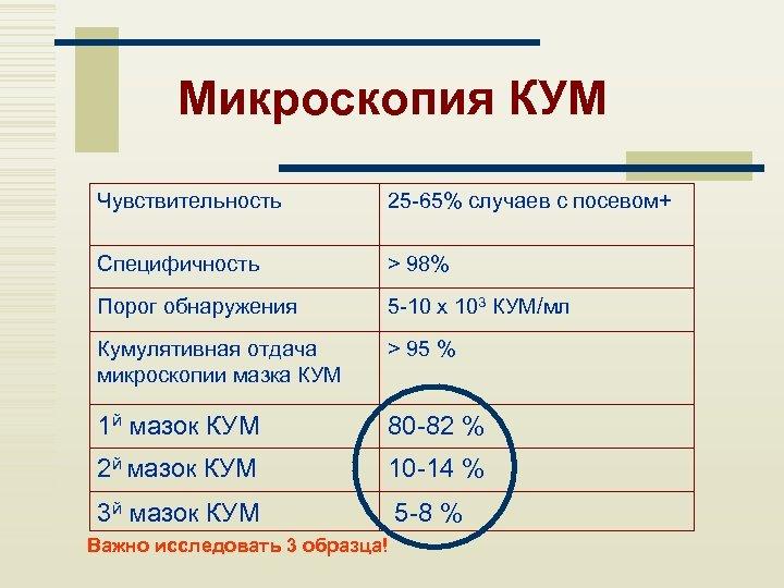 Микроскопия КУМ Чувствительность 25 -65% случаев с посевом+ Специфичность > 98% Порог обнаружения 5