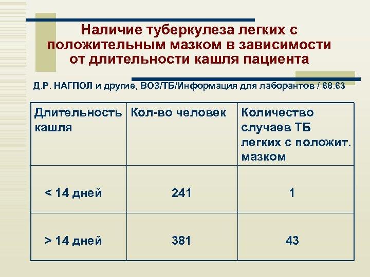 Наличие туберкулеза легких с положительным мазком в зависимости от длительности кашля пациента Д. Р.