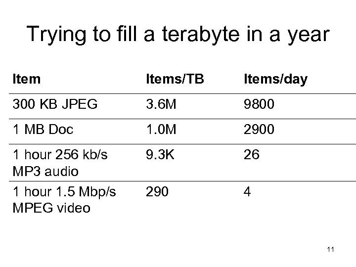 Trying to fill a terabyte in a year Items/TB Items/day 300 KB JPEG 3.