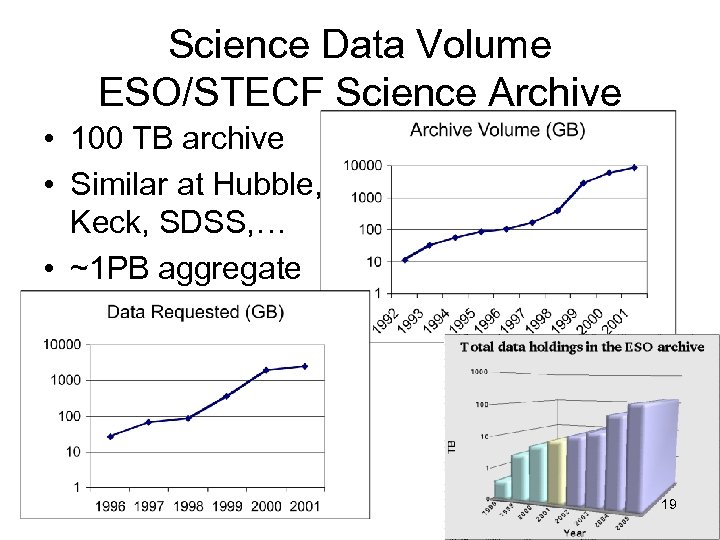 Science Data Volume ESO/STECF Science Archive • 100 TB archive • Similar at Hubble,