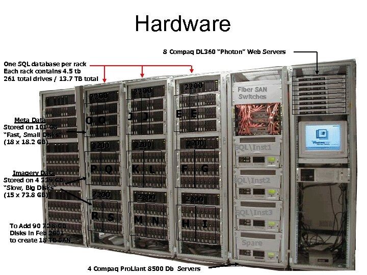 "Hardware 8 Compaq DL 360 ""Photon"" Web Servers One SQL database per rack Each"