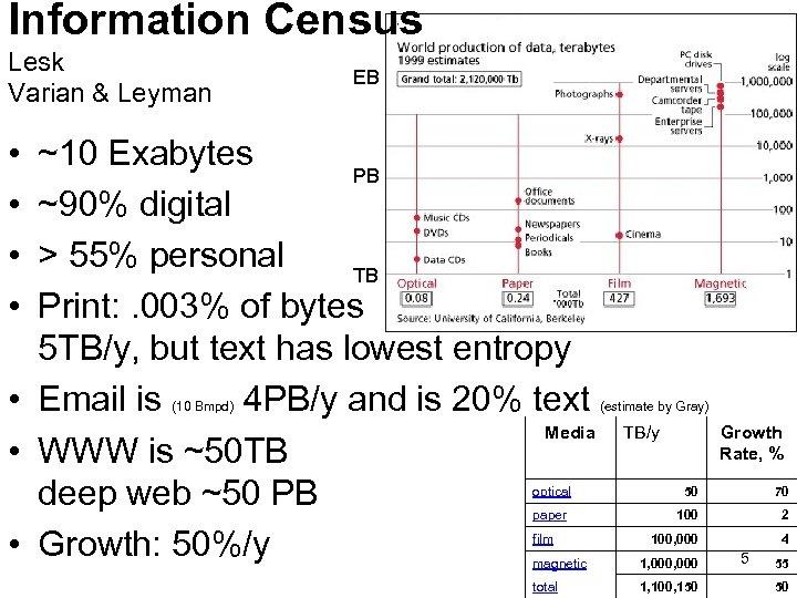 Information Census Lesk Varian & Leyman EB • • ~10 Exabytes PB ~90% digital