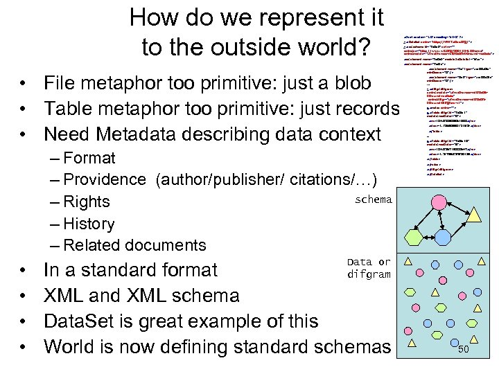 How do we represent it to the outside world? <? xml version=