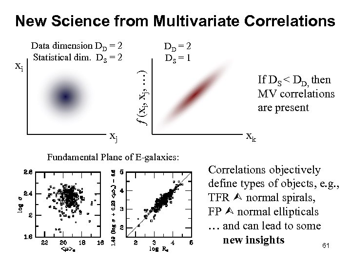 New Science from Multivariate Correlations DD = 2 DS = 1 f (xi, xj,