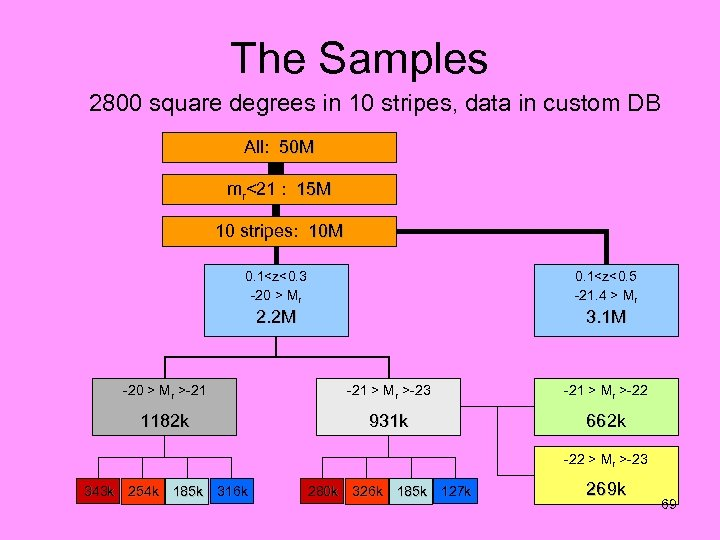 The Samples 2800 square degrees in 10 stripes, data in custom DB All: 50