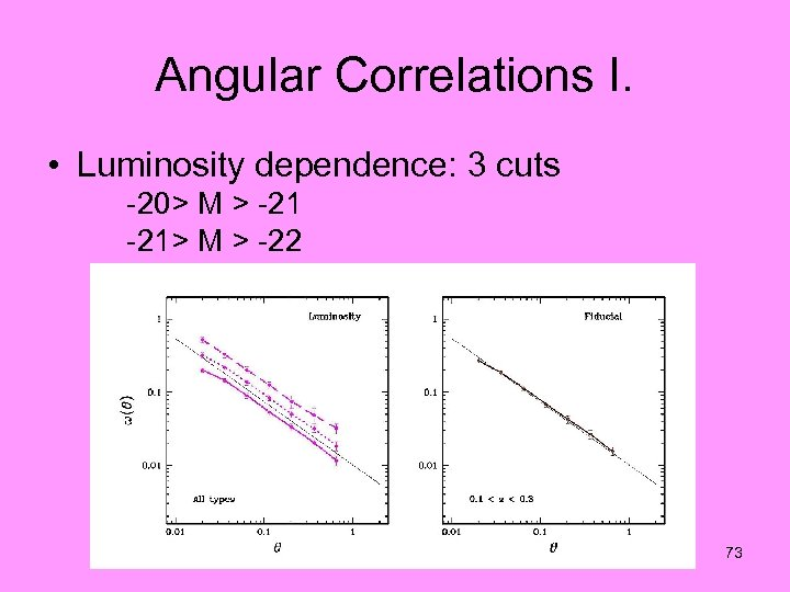Angular Correlations I. • Luminosity dependence: 3 cuts -20> M > -21> M >