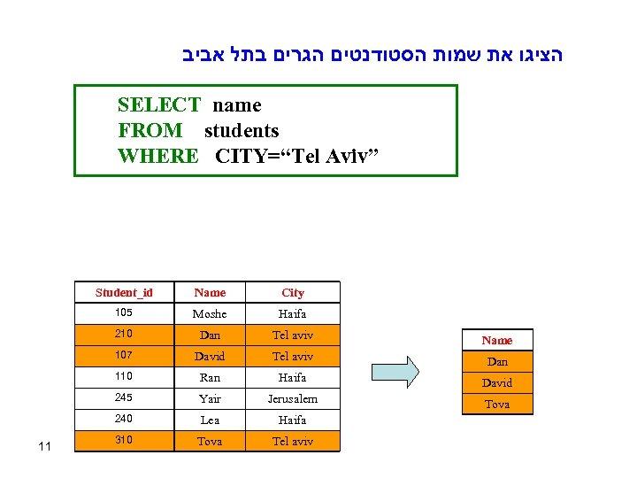 """הציגו את שמות הסטודנטים הגרים בתל אביב SELECT name FROM students WHERE CITY=""""Tel"""