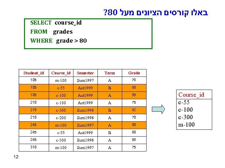 ? 80 באלו קורסים הציונים מעל SELECT course_id FROM grades WHERE grade > 80