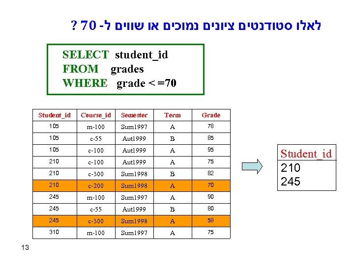 ? 70 - לאלו סטודנטים ציונים נמוכים או שווים ל SELECT student_id FROM grades