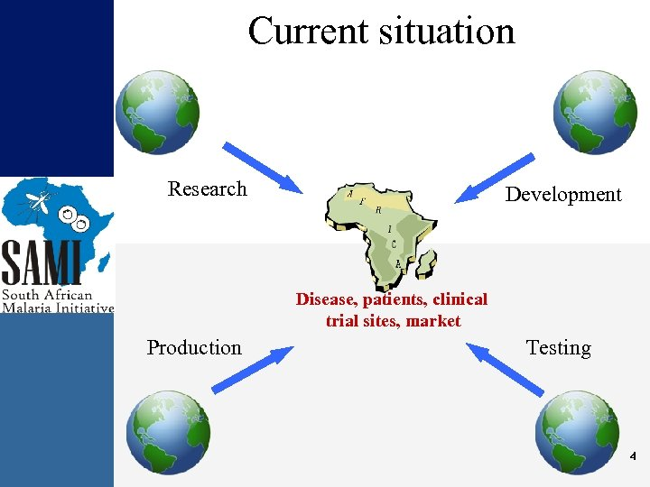 Current situation Research Development Disease, patients, clinical trial sites, market Production Testing 4