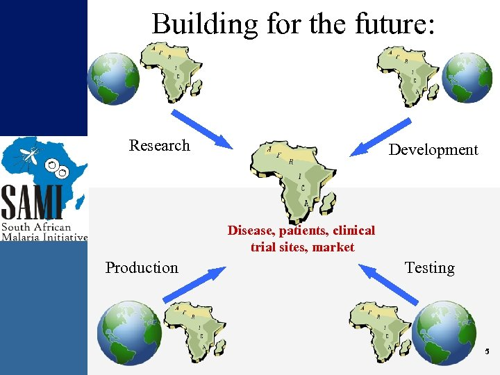 Building for the future: Research Development Disease, patients, clinical trial sites, market Production Testing