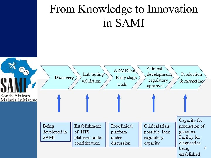 From Knowledge to Innovation in SAMI Discovery Being developed in SAMI Lab testing/ validation