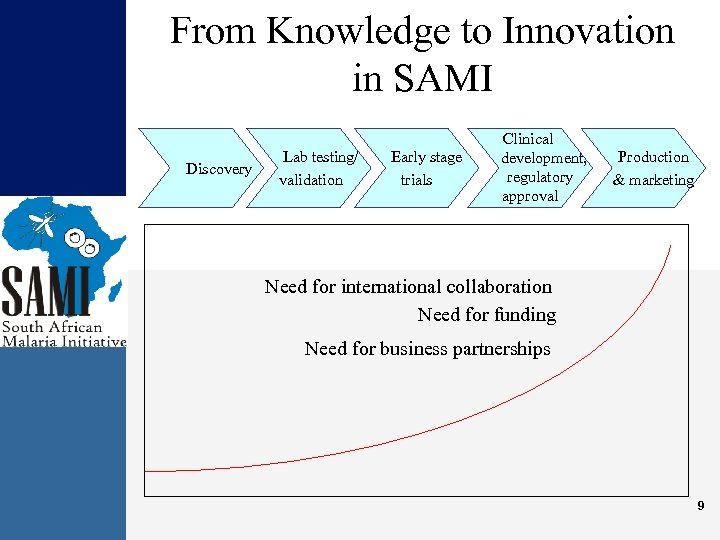 From Knowledge to Innovation in SAMI Discovery Lab testing/ validation Early stage trials Clinical