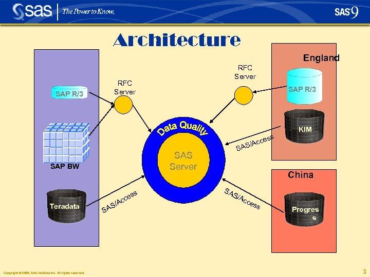 Architecture England SAP R/3 RFC Server SAP R/3 KIM ess s es Copyright ©