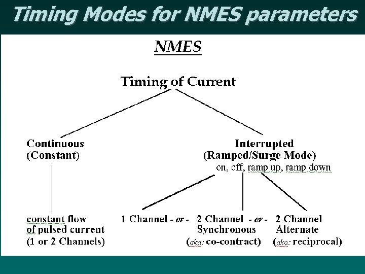 Timing Modes for NMES parameters