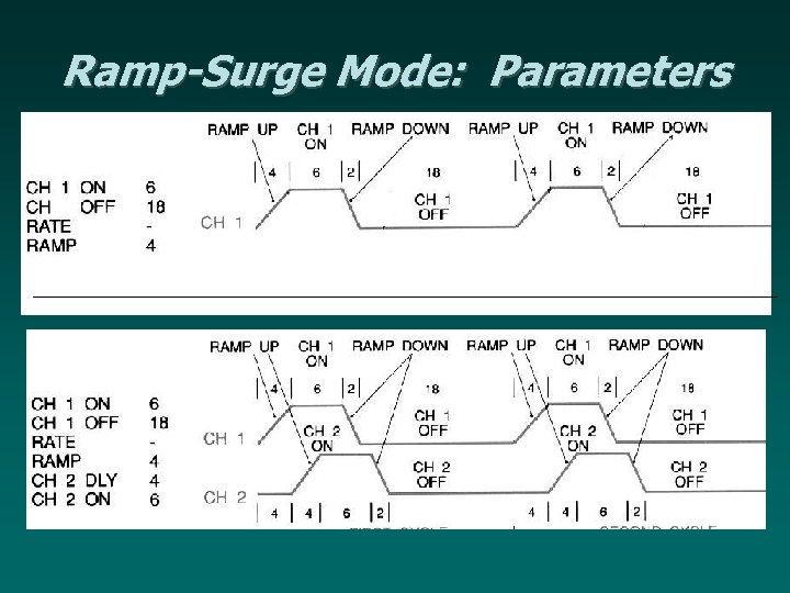 Ramp-Surge Mode: Parameters